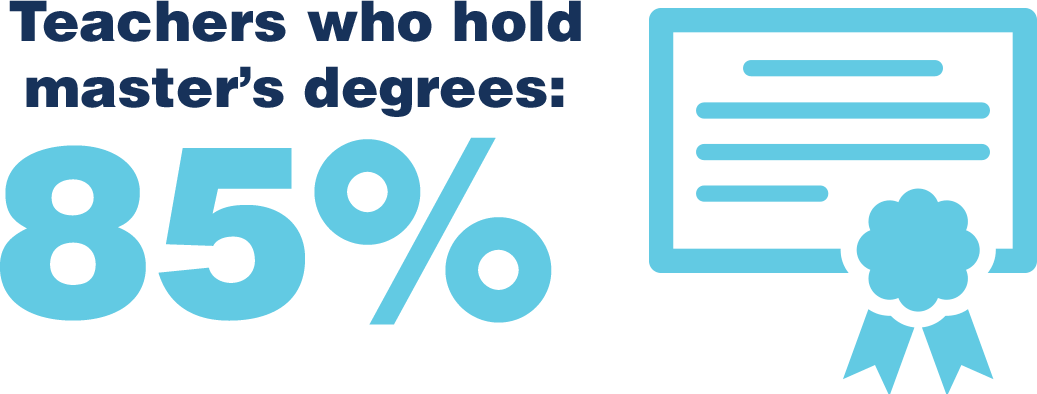 Teachers who hold master's degrees: 85%