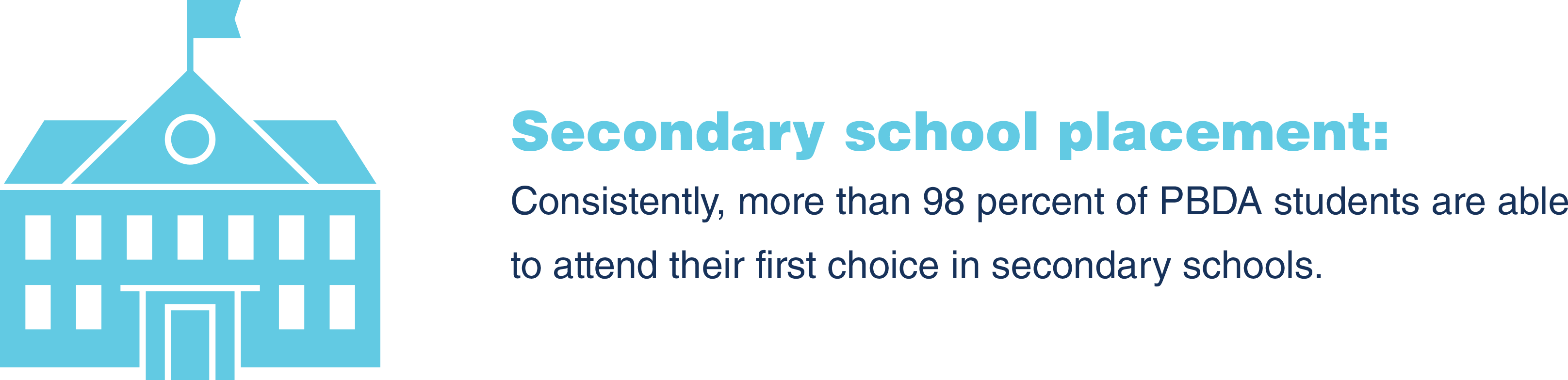 Secondary school placement: Consistently, more than 98 percent of PBDA students are able to attend their first choice in secondary schools.