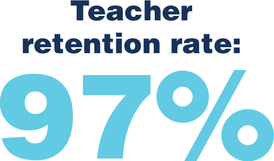 Teacher retention rate: 97%